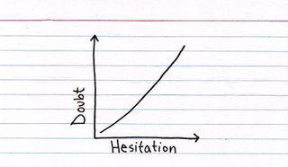 Doubthesitation