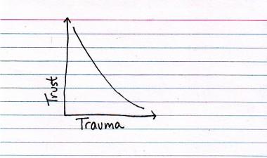 Tursttrauma